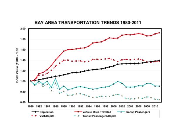 TRANSDEF Transportation Planning